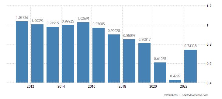 israel rural population growth annual percent wb data