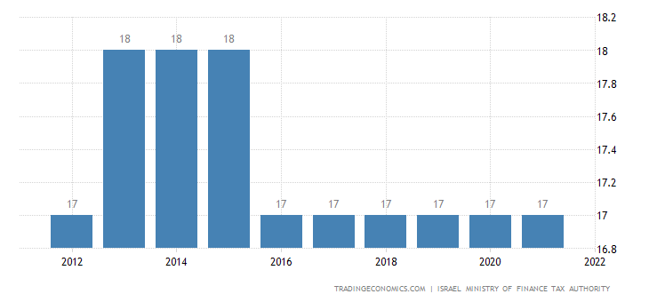 Israel Sales Tax Rate - VAT