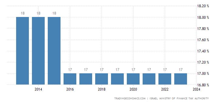 Israel Sales Tax Rate - VAT
