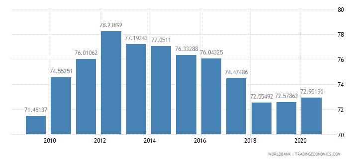 israel school enrollment tertiary female percent gross wb data