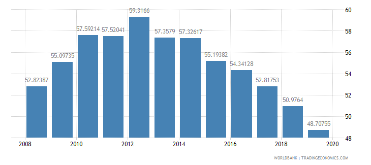 israel school enrollment tertiary male percent gross wb data
