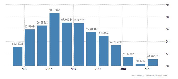israel school enrollment tertiary percent gross wb data