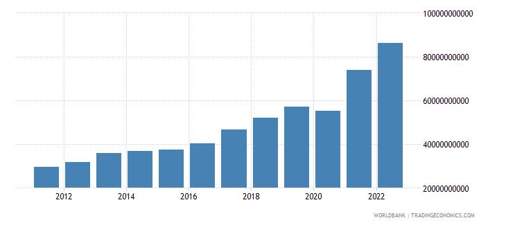 israel service exports bop us dollar wb data