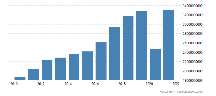 israel service imports bop us dollar wb data