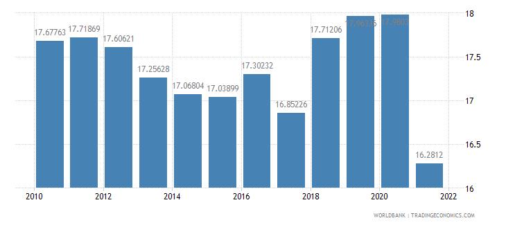 israel social contributions percent of revenue wb data