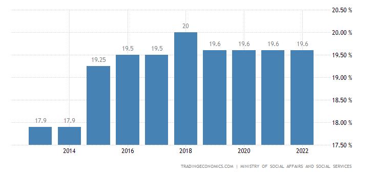 Israel Social Security Rate