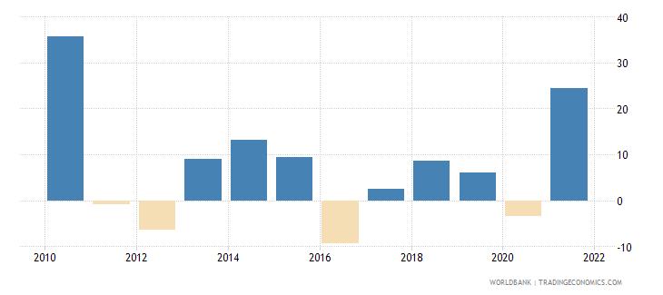 israel stock market return percent year on year wb data