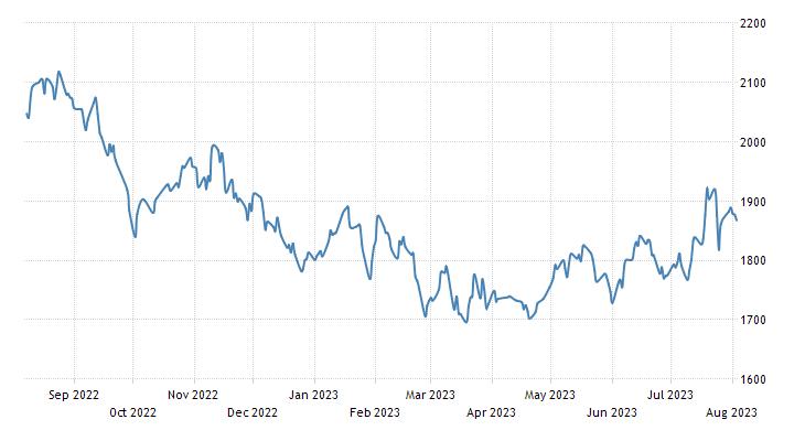 Israel Stock Market (TA-125)