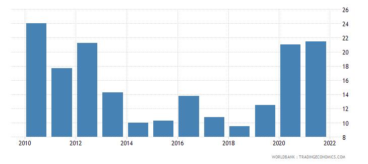 israel stock price volatility wb data