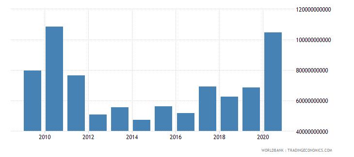 israel stocks traded total value us dollar wb data