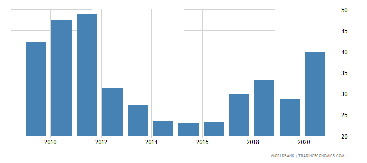 israel stocks traded turnover ratio percent wb data