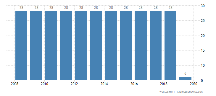 israel tax payments number wb data
