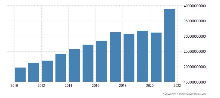 israel tax revenue current lcu wb data