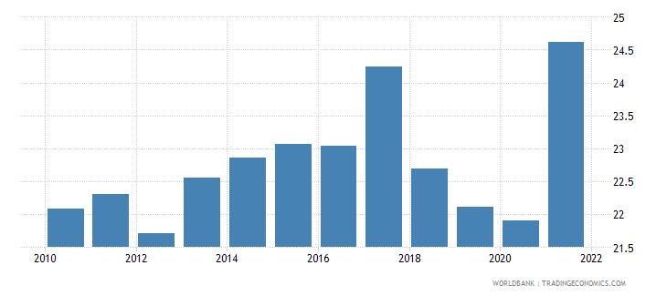 israel tax revenue percent of gdp wb data