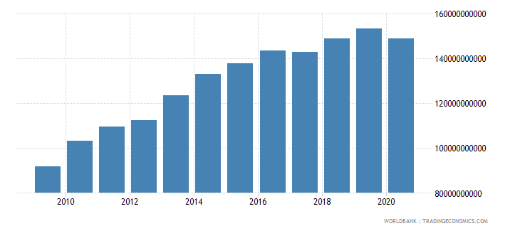 israel taxes on goods and services current lcu wb data