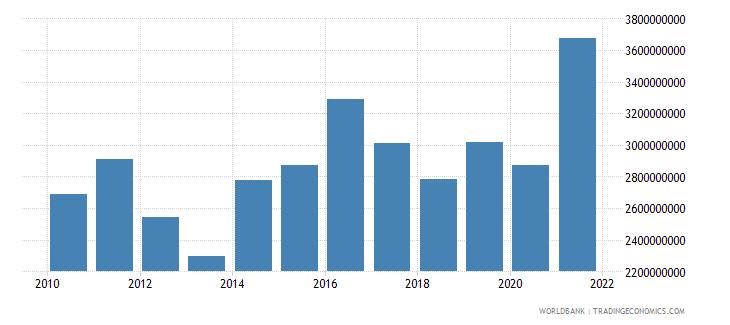 israel taxes on international trade current lcu wb data
