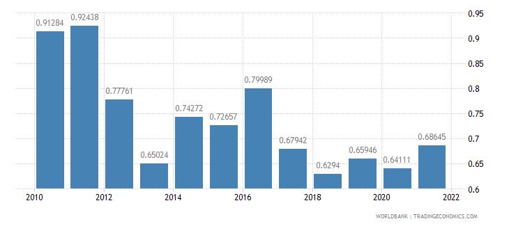 israel taxes on international trade percent of revenue wb data