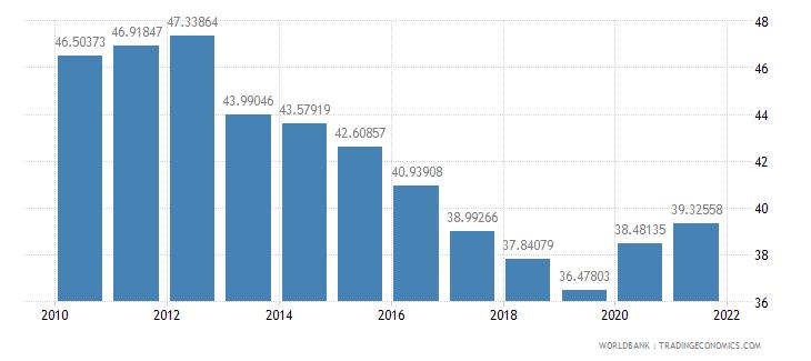 israel telephone lines per 100 people wb data