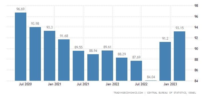 Israel Terms of Trade | 2019 | Data | Chart | Calendar