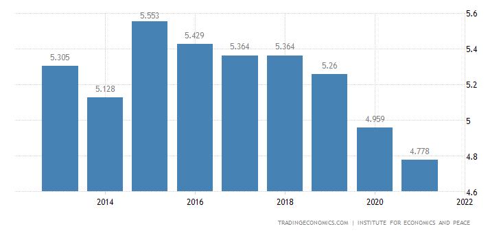 Israel Terrorism Index