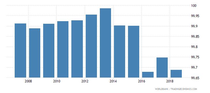 israel total net enrolment rate primary both sexes percent wb data