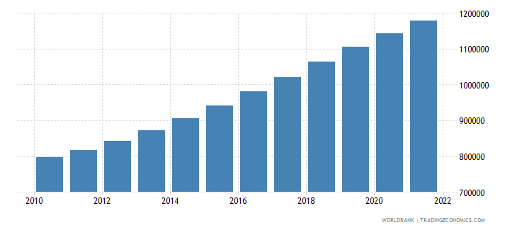 israel total population for age 65 and above only 2005 and 2010 in number of people wb data