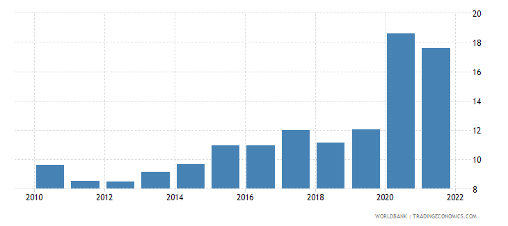 israel total reserves in months of imports wb data