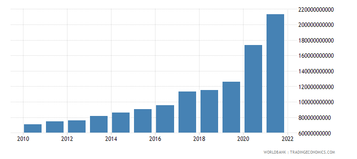 israel total reserves includes gold us dollar wb data