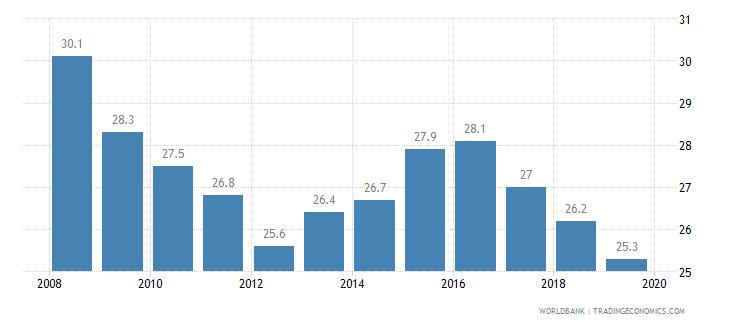 israel total tax rate percent of profit wb data