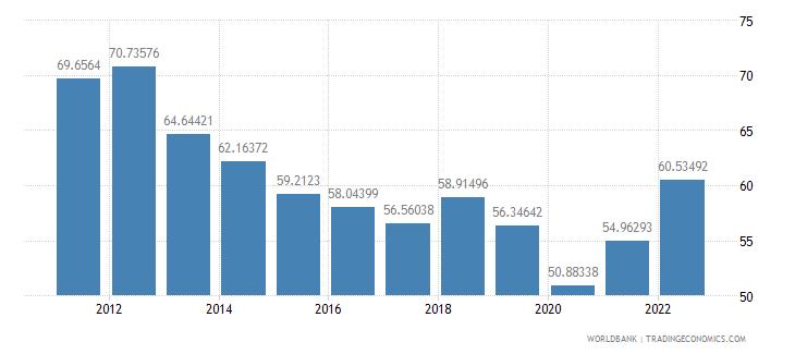 israel trade percent of gdp wb data