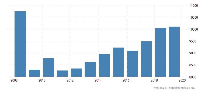 israel trademark applications total wb data