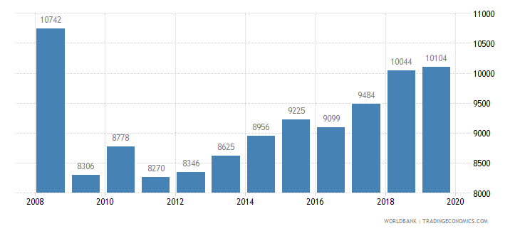israel trademark applications total wb data