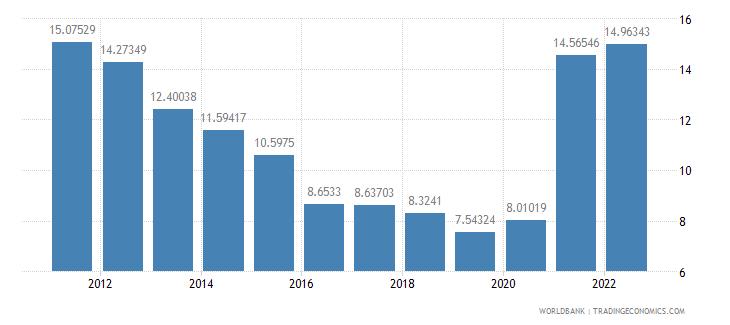israel transport services percent of service exports bop wb data