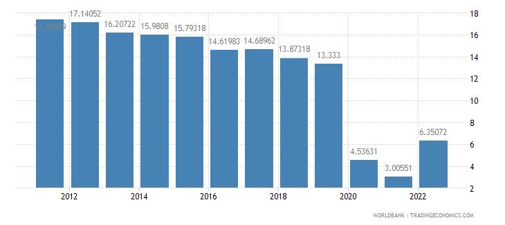 israel travel services percent of service exports bop wb data