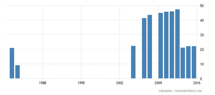 israel uis percentage of population age 25 with a completed bachelors or equivalent degree isced 6 female wb data