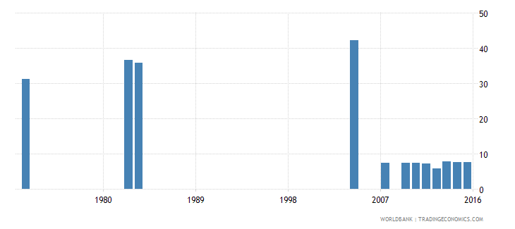 israel uis percentage of population age 25 with completed lower secondary education total wb data
