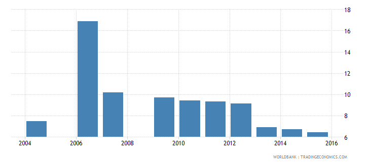 israel uis percentage of population age 25 with completed primary education total wb data