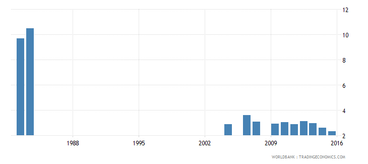 israel uis percentage of population age 25 with no schooling total wb data