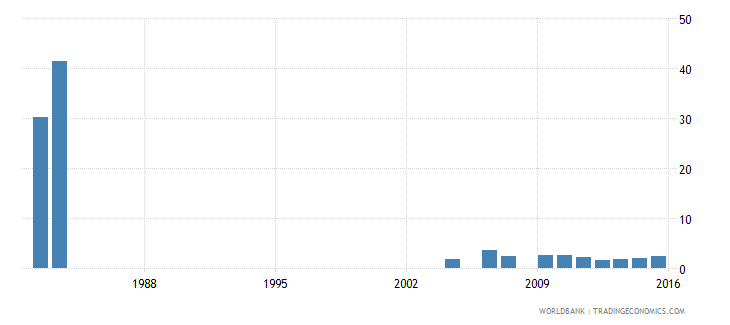 israel uis percentage of population age 25 with some primary education female wb data