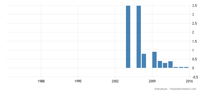 israel uis percentage of population age 25 with unknown educational attainment male wb data