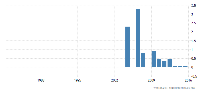 israel uis percentage of population age 25 with unknown educational attainment total wb data