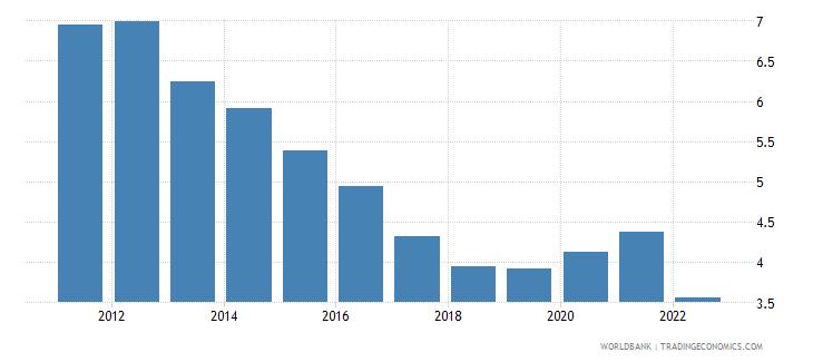 israel unemployment female percent of female labor force wb data