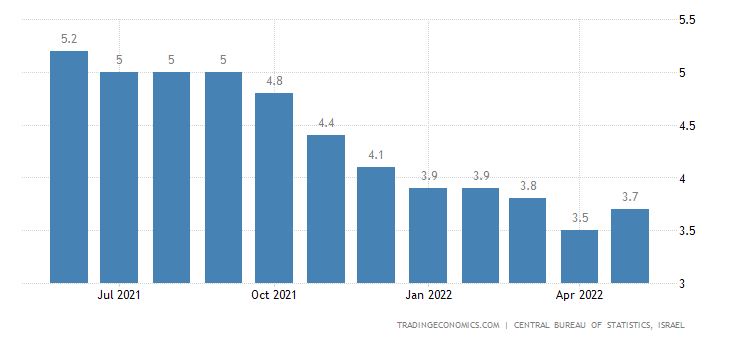 Israel Unemployment Rate