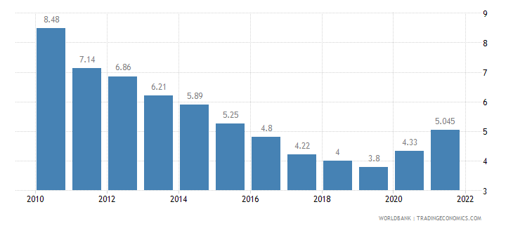israel unemployment total percent of total labor force wb data