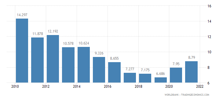 israel unemployment youth total percent of total labor force ages 15 24 wb data