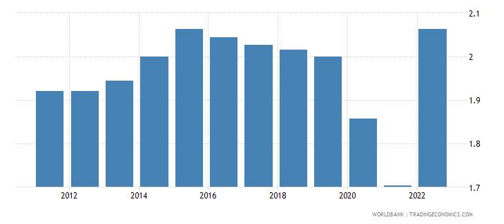 israel urban population growth annual percent wb data