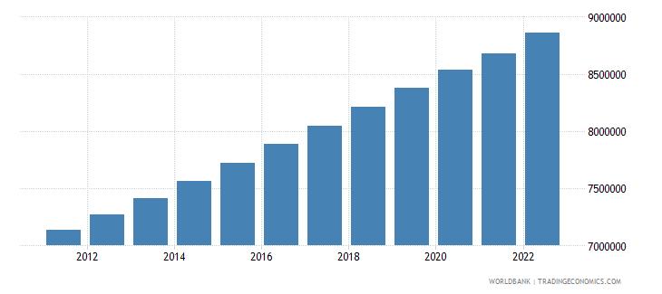 israel urban population wb data