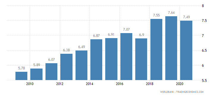 israel vulnerable employment female percent of female employment wb data