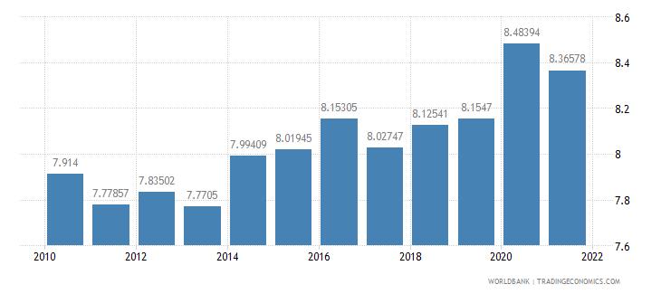 israel vulnerable employment total percent of total employment wb data