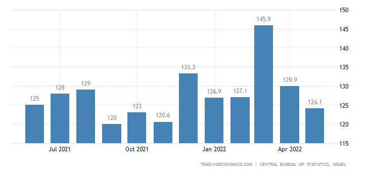 Israel Monthly Wages in Manufacturing Index